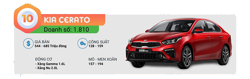 10-kia-cerato-top-10-xe-ban-chay-t12-2021