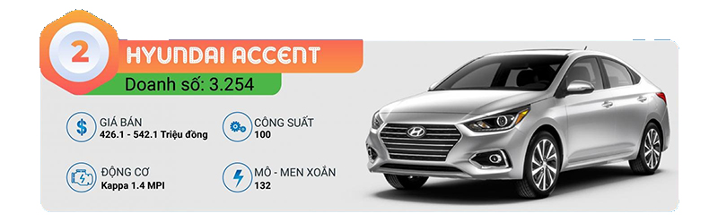 2-accent-top-10-xe-ban-chay-t12-2021