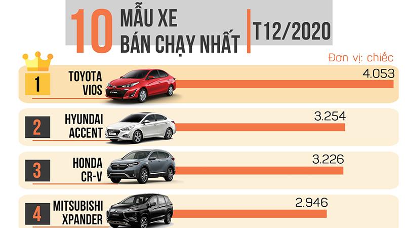 """Top 10 mẫu xe bán chạy nhất 12/2020, mẫu sedan """"quốc dân"""" giữ vững phong độ"""